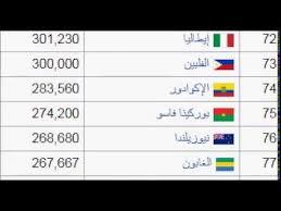 بالصور كم عدد دول العالم , ما هي اهم دوله فى العالم 3116 5