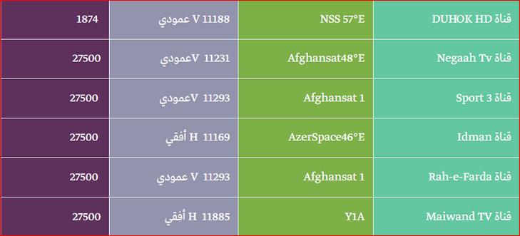بالصور تردد قنوات نايلسات , اليك جميع ترددات النايل سات 6366 4