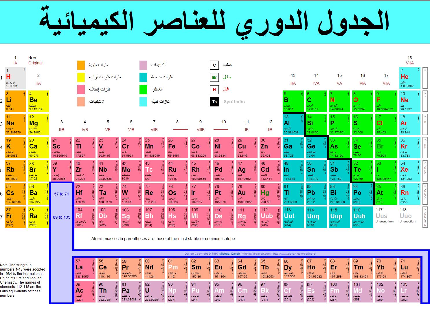 صور الرموز الكيميائية , بعض المعلومات عن الرموز الكيميائيه