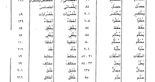 صور معاني الكلمات عربي عربي , معرفة معنى كلمة عربية بكلمة عربية