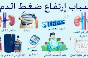 صوره اعراض ارتفاع ضغط الدم , الاعراض التي تظهر علي مريض ضغط الدم