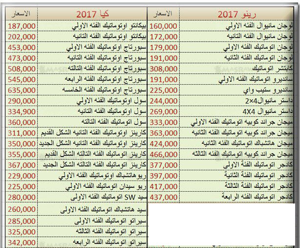 بالصور اسعار السيارات الجديدة فى مصر 2019 , معرفه اسعار السيارات الجديده في مصر 2019 659 2