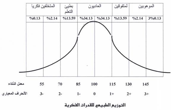 بالصور اختبار نسبة الذكاء , افضل اختبار لمعرفة نسبة الذكاء؟ 902 4