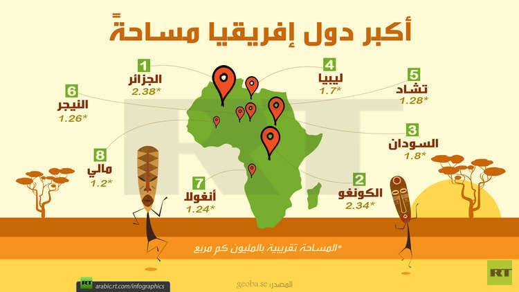 صورة اكبر دولة في افريقيا , مساحة دول افريقيا